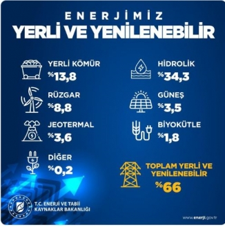 Bakan Dönmez'den elektrik üretimi paylaşımı