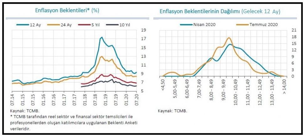TCMB 2020 enflasyon öngörüsü %8.9'a yükseldi
