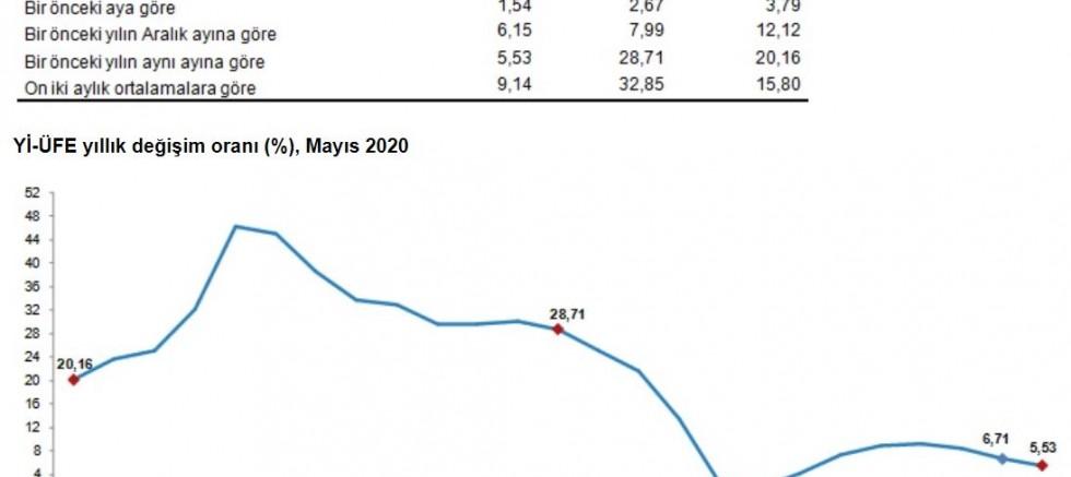TÜİK-Yurt içi üretici fiyatları Mayıs'ta arttı