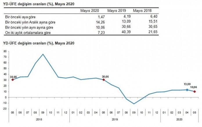 Yurt dışı üretici fiyatları Mayıs'ta yüzde 1.47 arttı